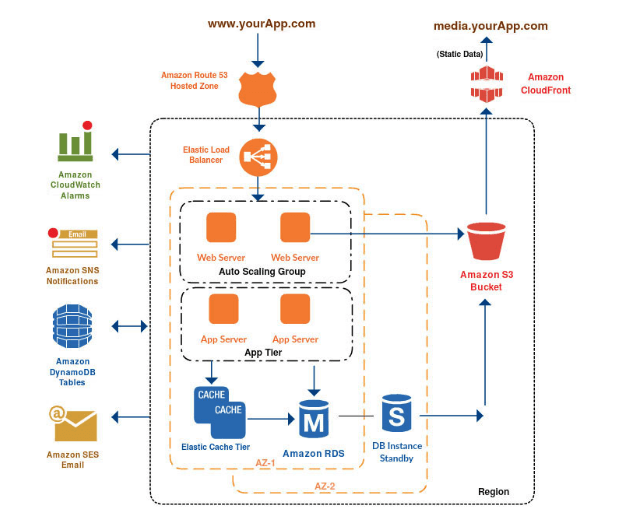 Session management for Web-Applications on AWS Cloud
